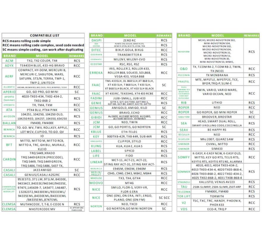 4-kanaals UNIVERSELE radio afstandbediening 433,92 MHz met vaste of rolling code - Copy - Copy