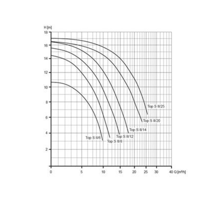 BADU Top S II/12, 1~, 0,45kW