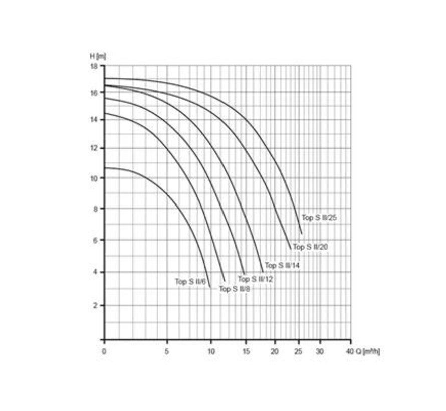 BADU Top S II/14, 1~, 0,65kW
