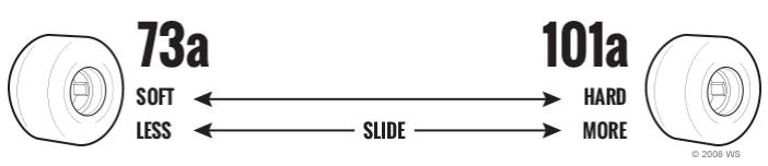 Durometer Skateboard Wielen
