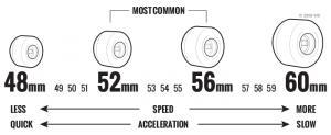 Skateboard Wielen Effecten Diameter