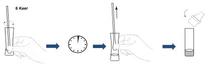 Testprocedure