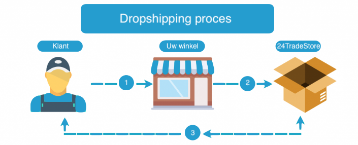 Dropshipping proces