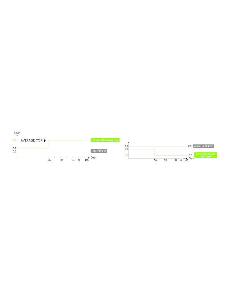 PPG PPG Comfortline step Inverter 7 kW zwembad warmtepomp R32 voor bad van 20m3