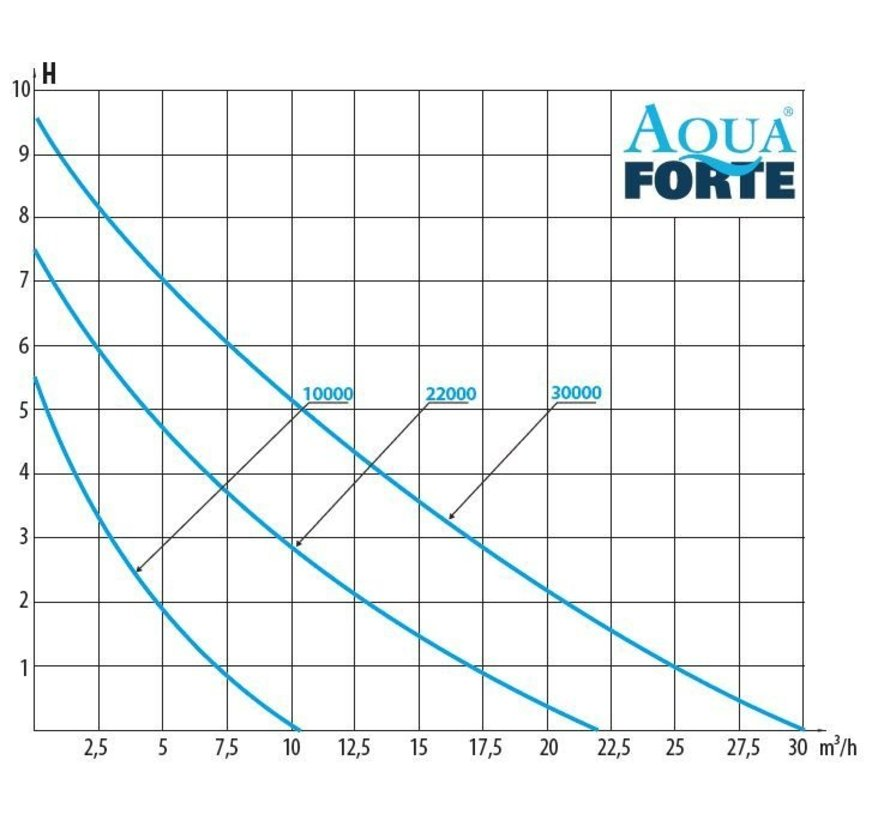 Aquaforte DM-22000 Vario S Vijverpomp