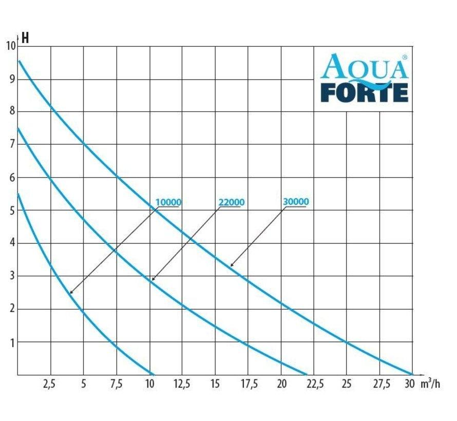 Aquaforte DM-30000 Vario S Vijverpomp