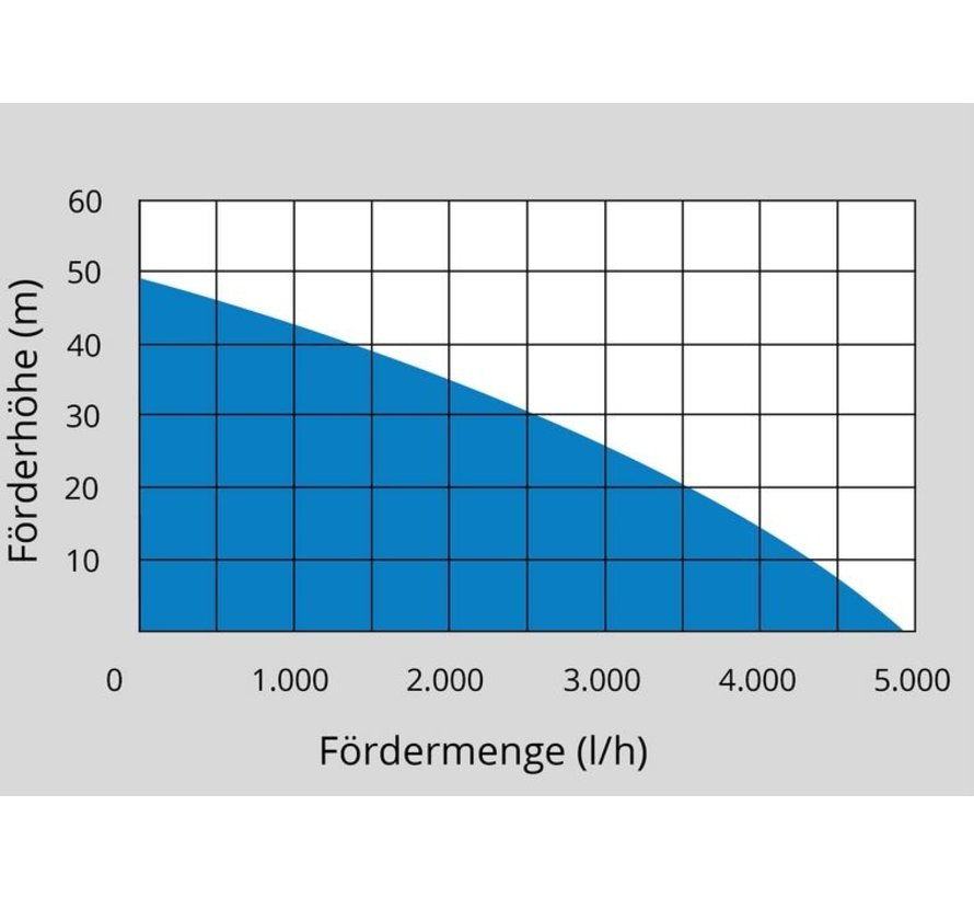 Gude HWW 1400.2 VF Hydrofoorpomp