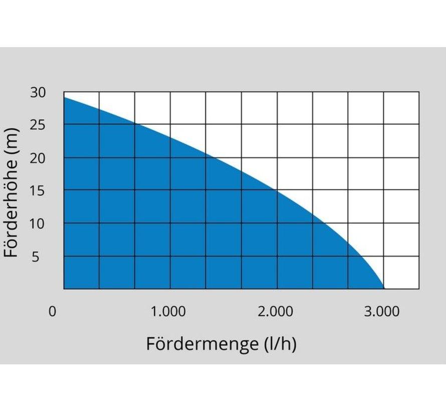Gude HWW 3100 K Hydrofoorpomp