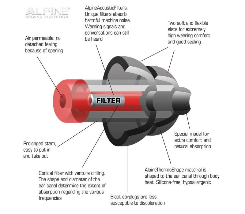 Alpine WorkSafe Ohrstöpseln für gehörschutz am Arbeitsplatz