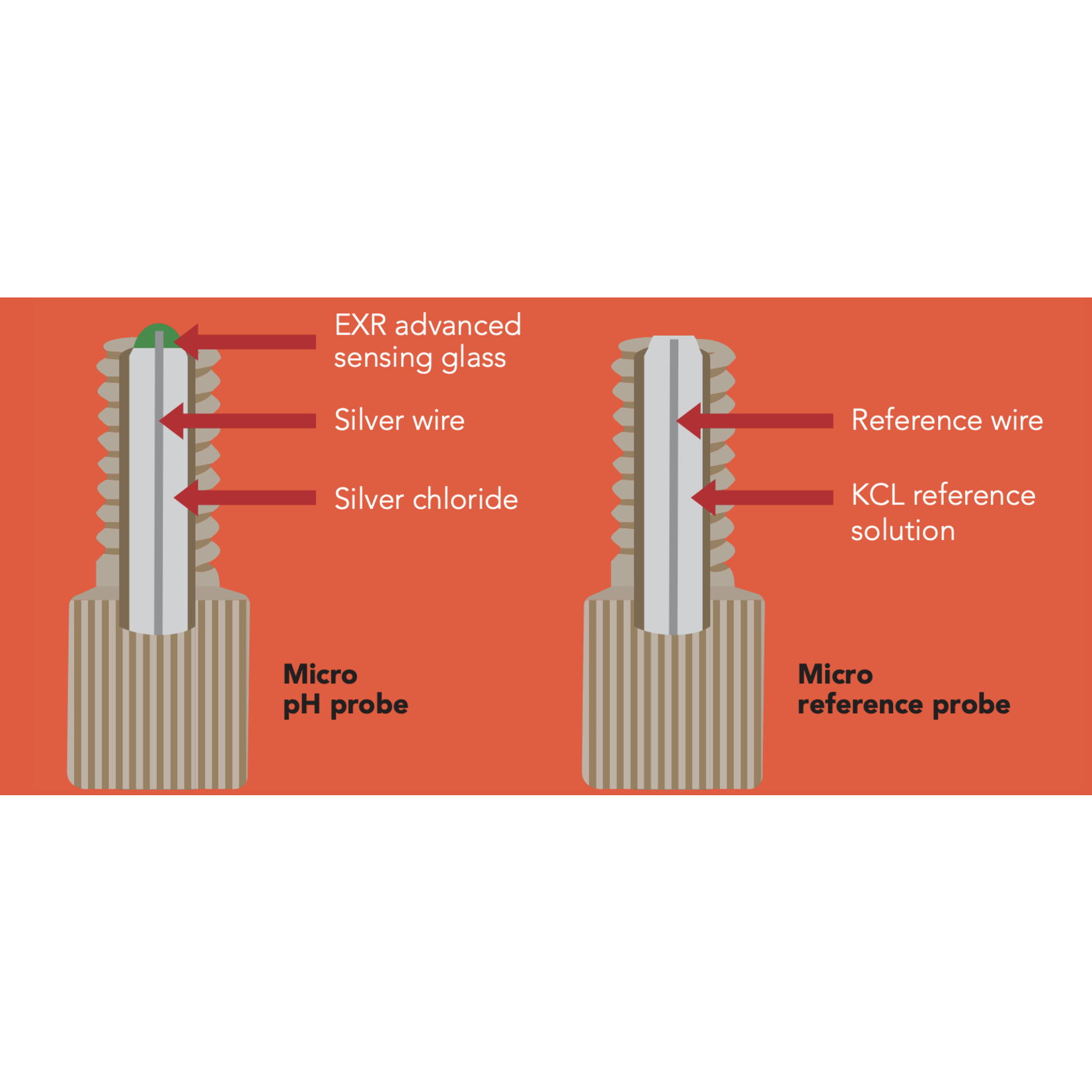 Atlas Scientific Micro pH kit
