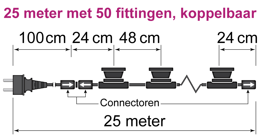 prikkabel 25 meter met 50 fittingen, koppelbaar
