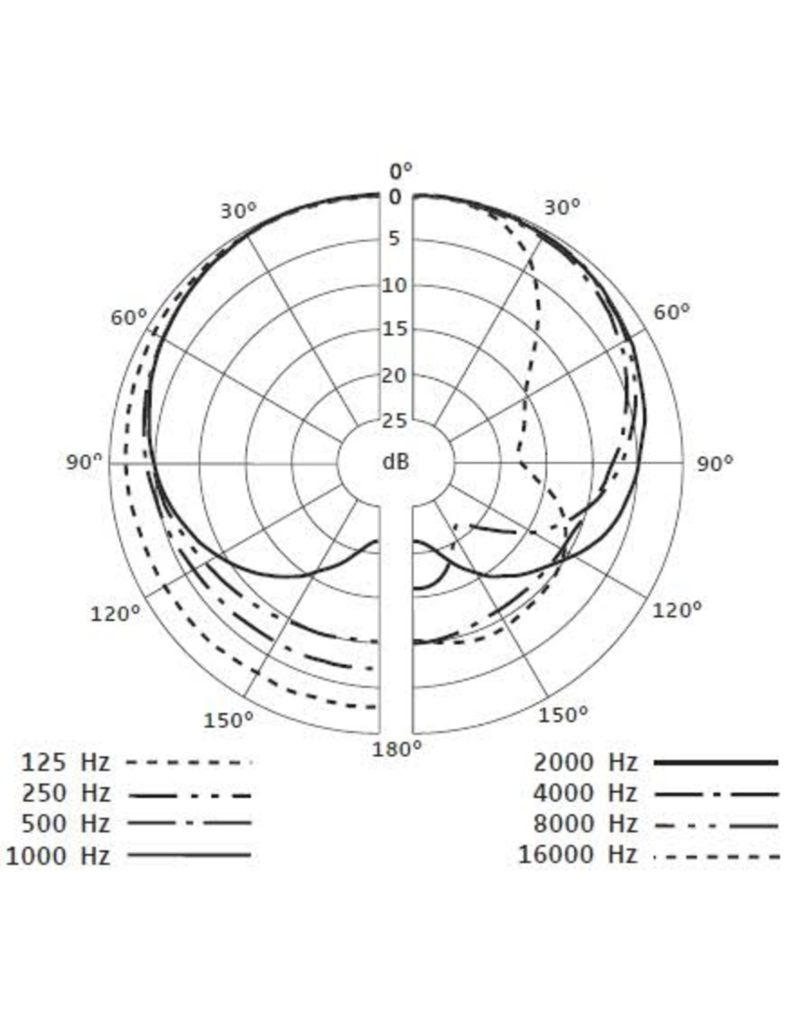 Sennheiser      e835| Sennheiser Evolution Series dynamische cardioïde zangmicrofoon