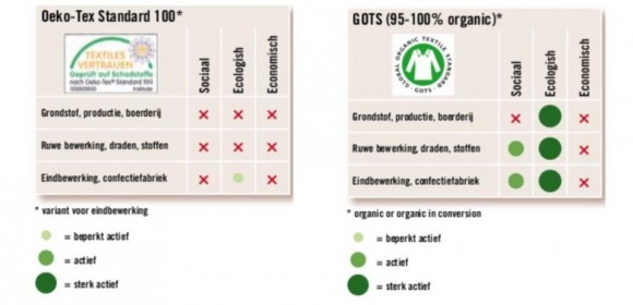 Oeko-tex vs GOTS
