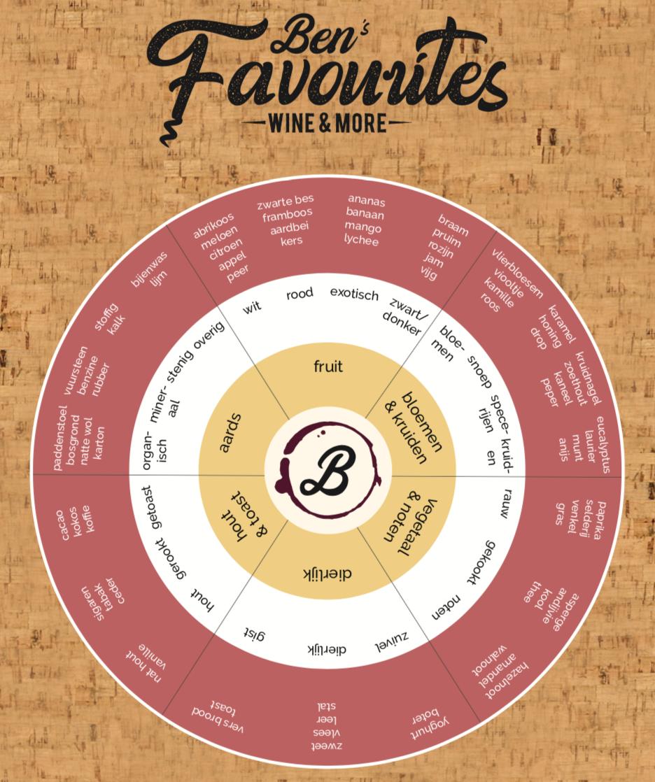 Verschillende types van wijn