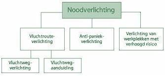 Noodverlichting diagram