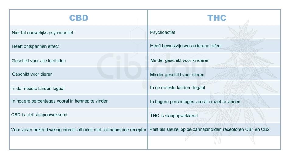 CBD vs THC tabel over de verschillen
