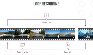 Loop recording on a dashcam explained