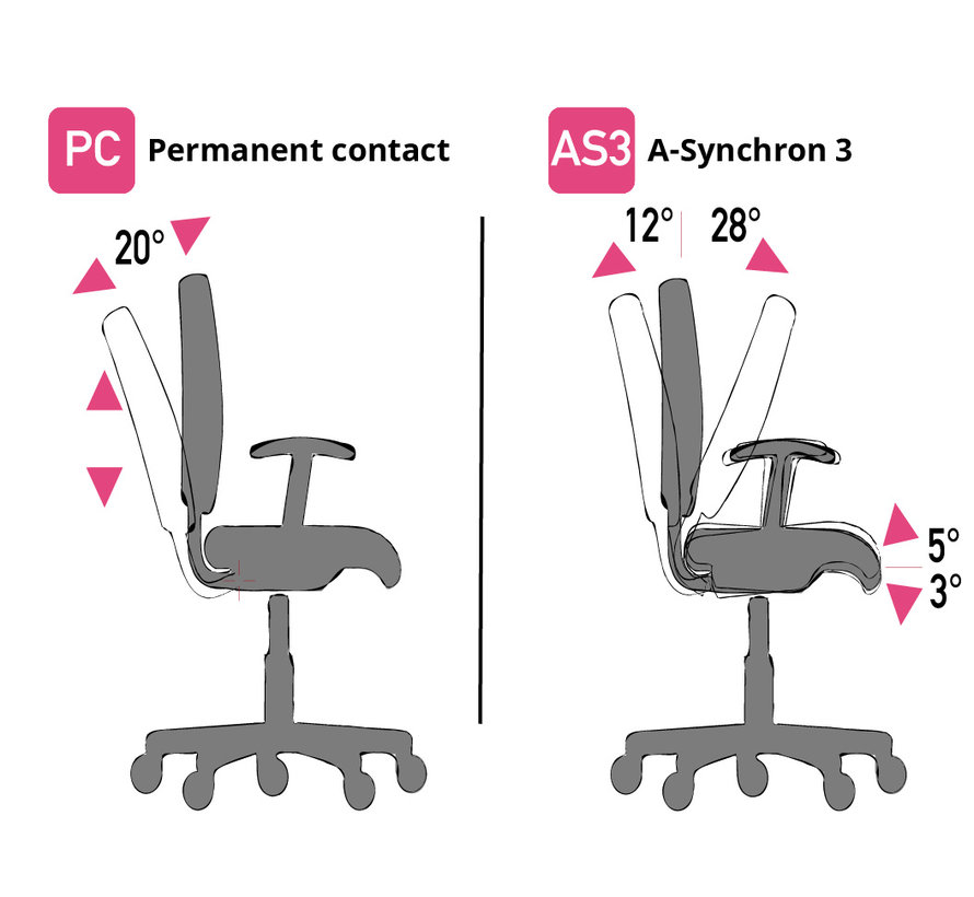 Cleanroom stoel - ESD -  wielen - hoogte 42/55 cm
