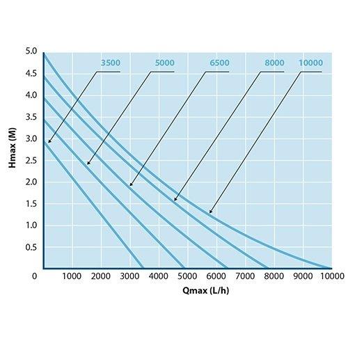Aquaforte Aquaforte EC 8000 - 70 watt
