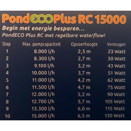 Superfish Superfish PondECO Plus RC 15000