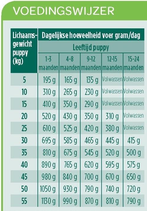 voorbeeld voedingsschema puppyvoer grote rassen