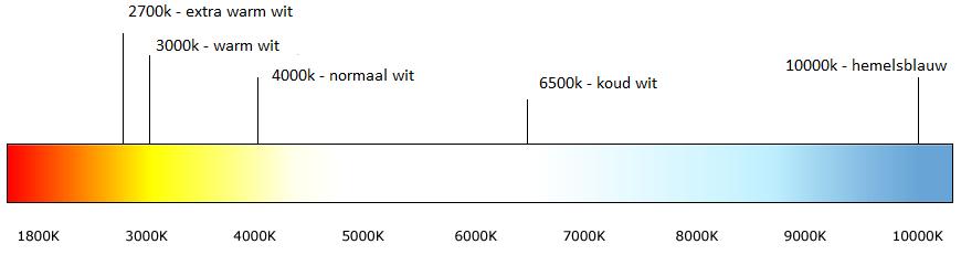 kleurtemperatuur tabel