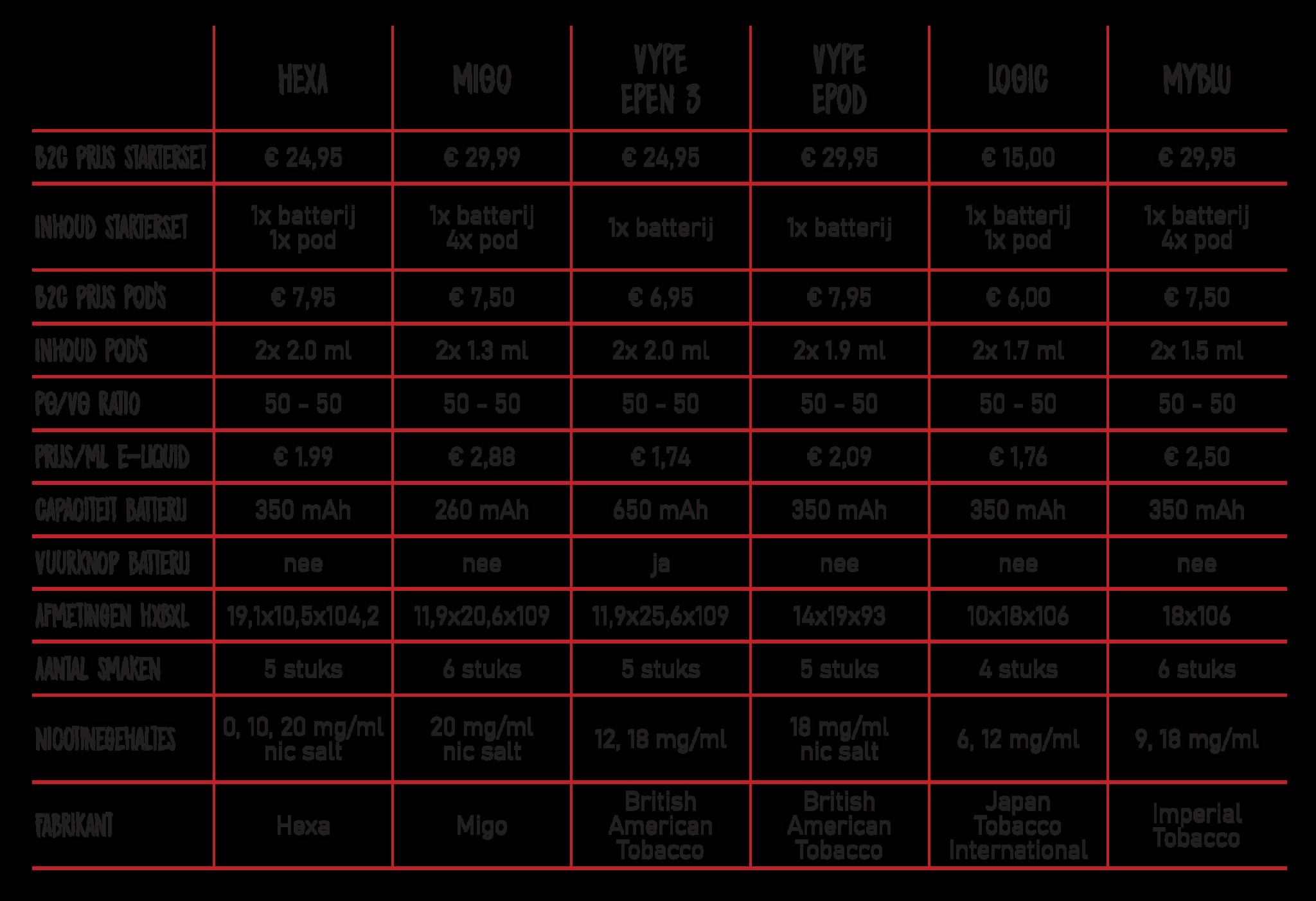 Vape POD informatie Vype MyBlu Logic Migo Hexa tabel