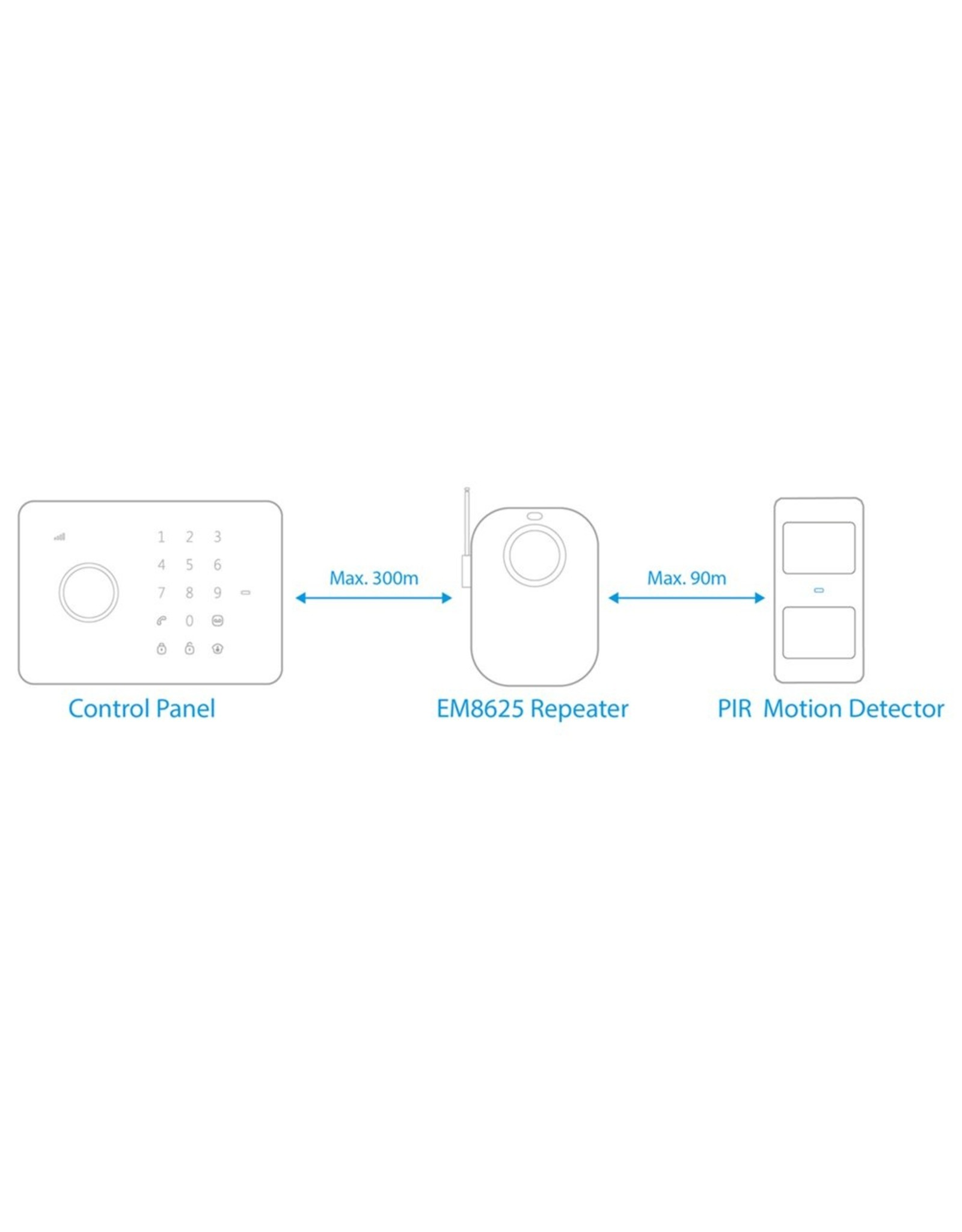 Eminent Repeater for  Wireless alarm system
