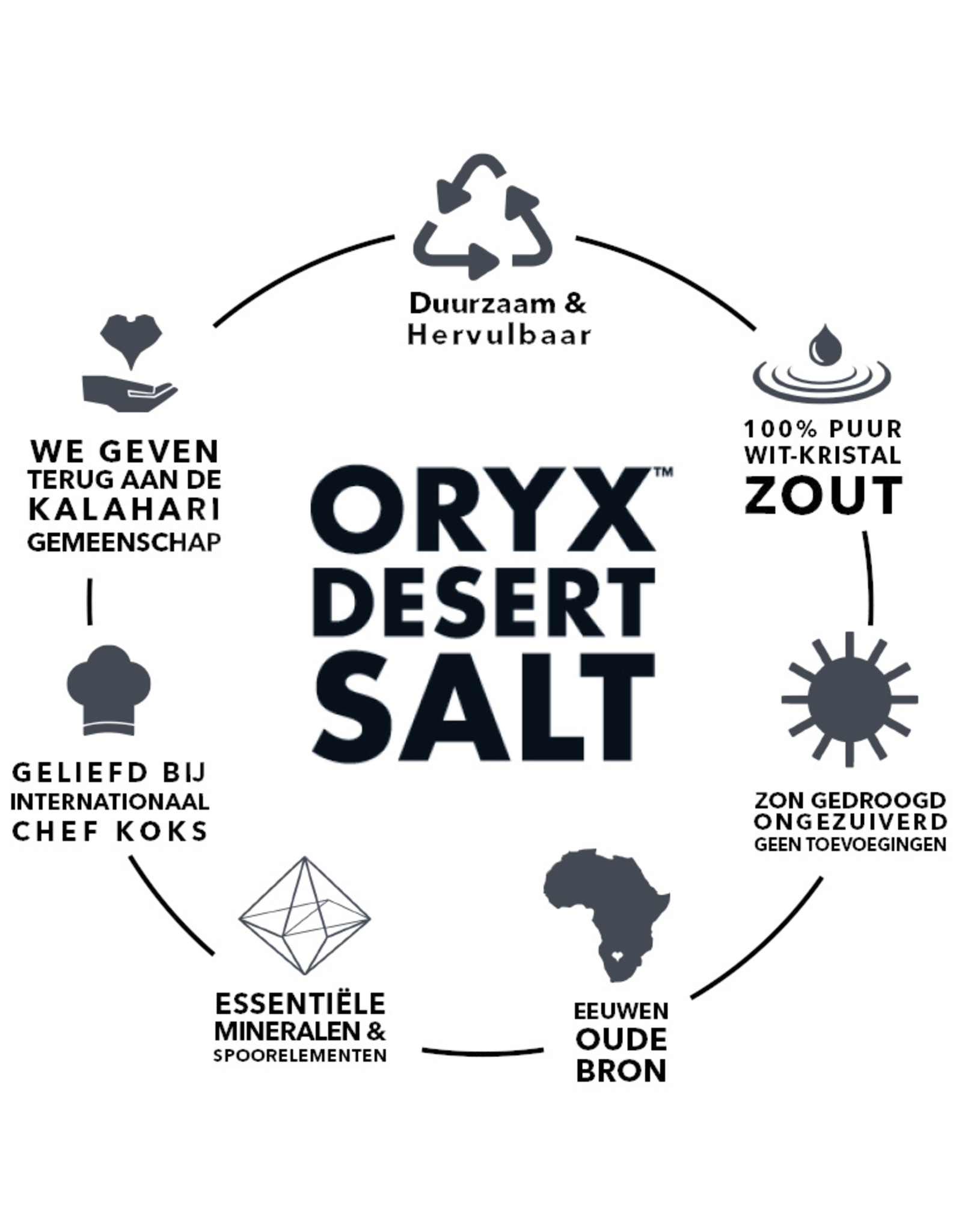 Oryx Pepper grinder & refill box