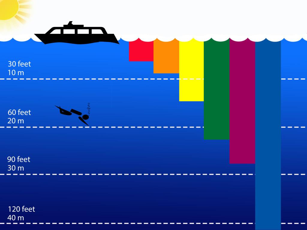 kleurspectrum onderwater