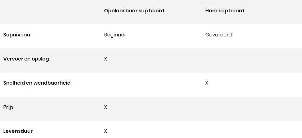 Tabel opblaasbaar of hard supboard - WANNAsup