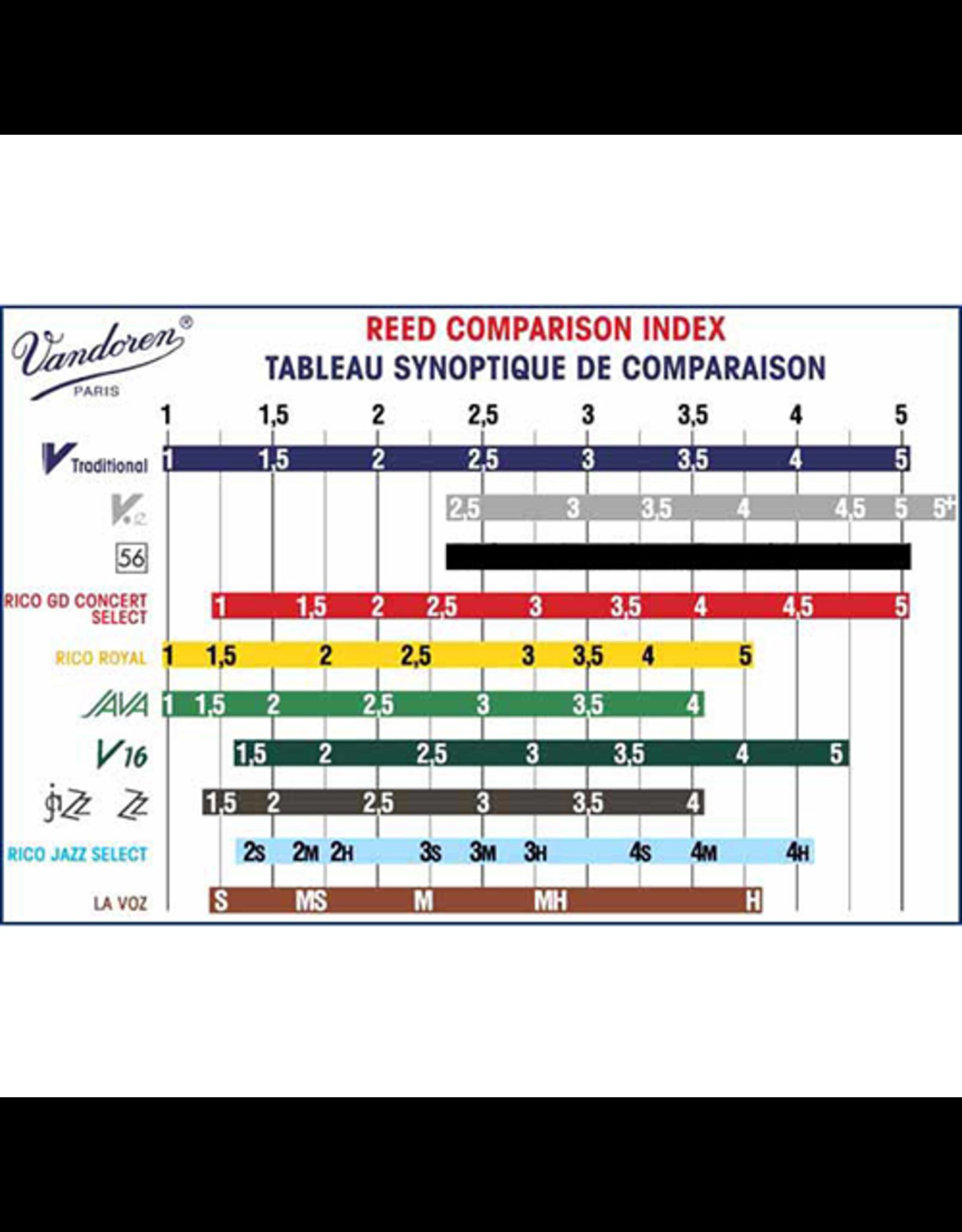 Van Doren Vandoren Traditional Bariton sax rietjes