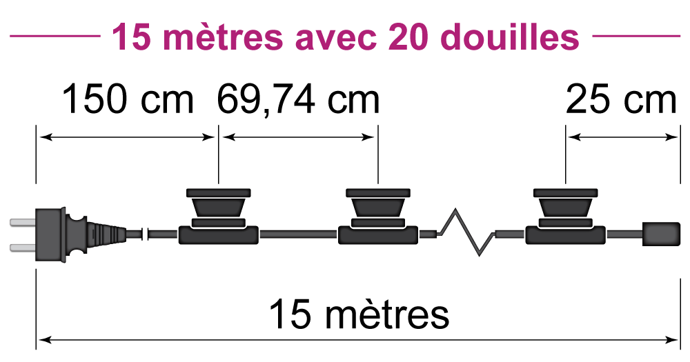 15 mètres avec 20 douilles