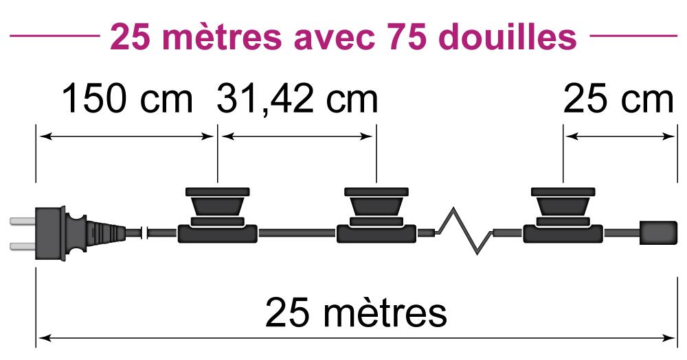 25 mètres avec 75 douilles