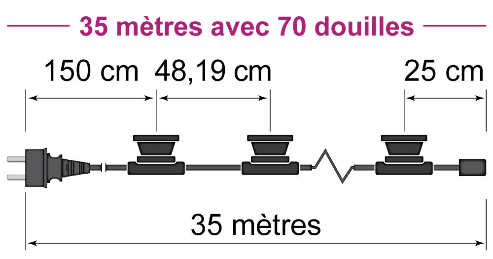 35 mètres avec 70 douilles