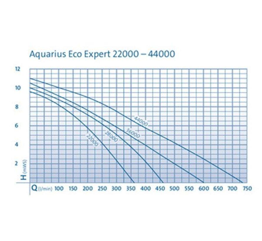 Oase Aquarius Eco Expert 22000