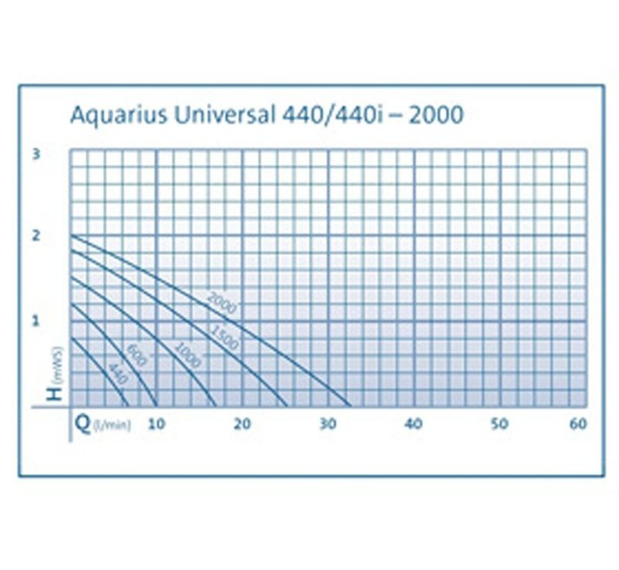 Oase Aquarius Universal Classic 1500
