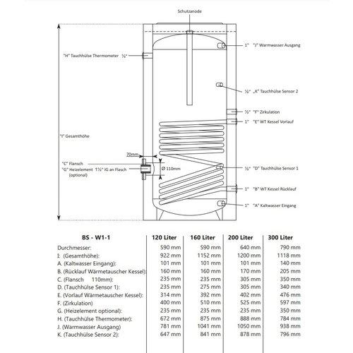 200L indirect gestookte boiler set voor Mikoterm eTronic 7000