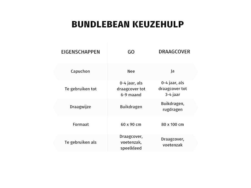 Vergelijking BundleBean