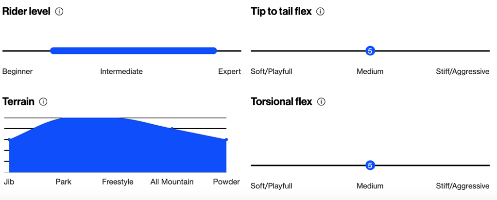 Bataleon Evil Twin Snowboard technical