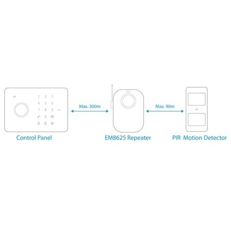 Repeater for  Wireless alarm system