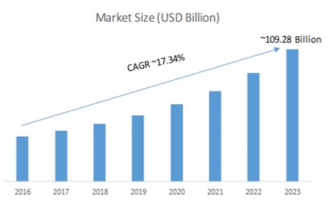 voorspellingen smartwatchmarkt