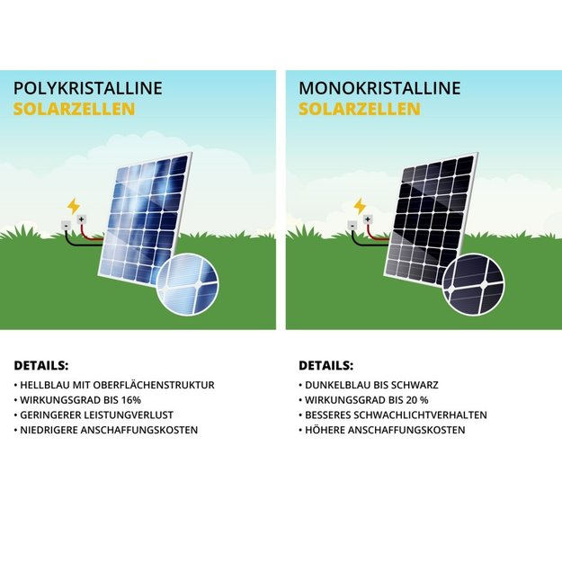 Gallagher  Gallagher Polykristallines Solarpanel 50 Watt mit 10A Regler