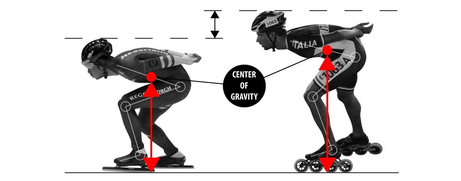 Schaatsers zitten dieper dan inline skaters