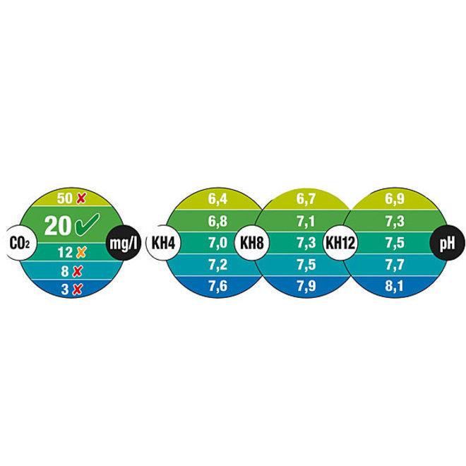 JBL CO2 pH Permanent Test kleurenkaarten