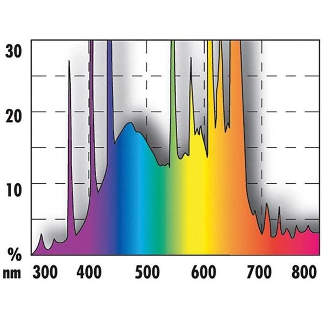 JBL Solar Color T5 Ultra 24 watt 438 mm