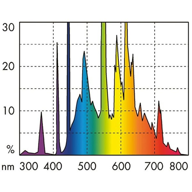 JBL Solar Tropic T5 Ultra 54 watt 1150 mm