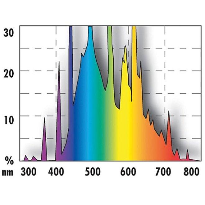 JBL Solar Natur T5 Ultra 28 watt 590 mm