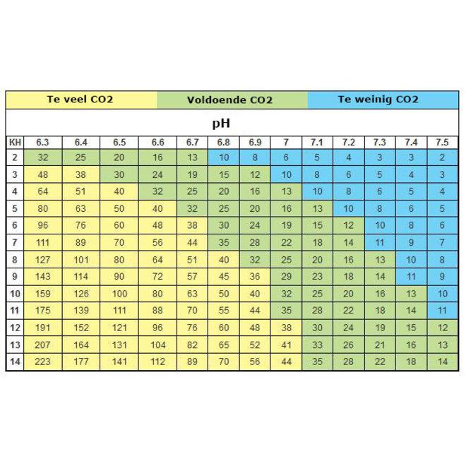 Aquaplantsonline CO2 set voor hervulbare fles + pH controller 80-500 liter