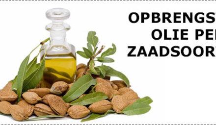 Yield per oil type